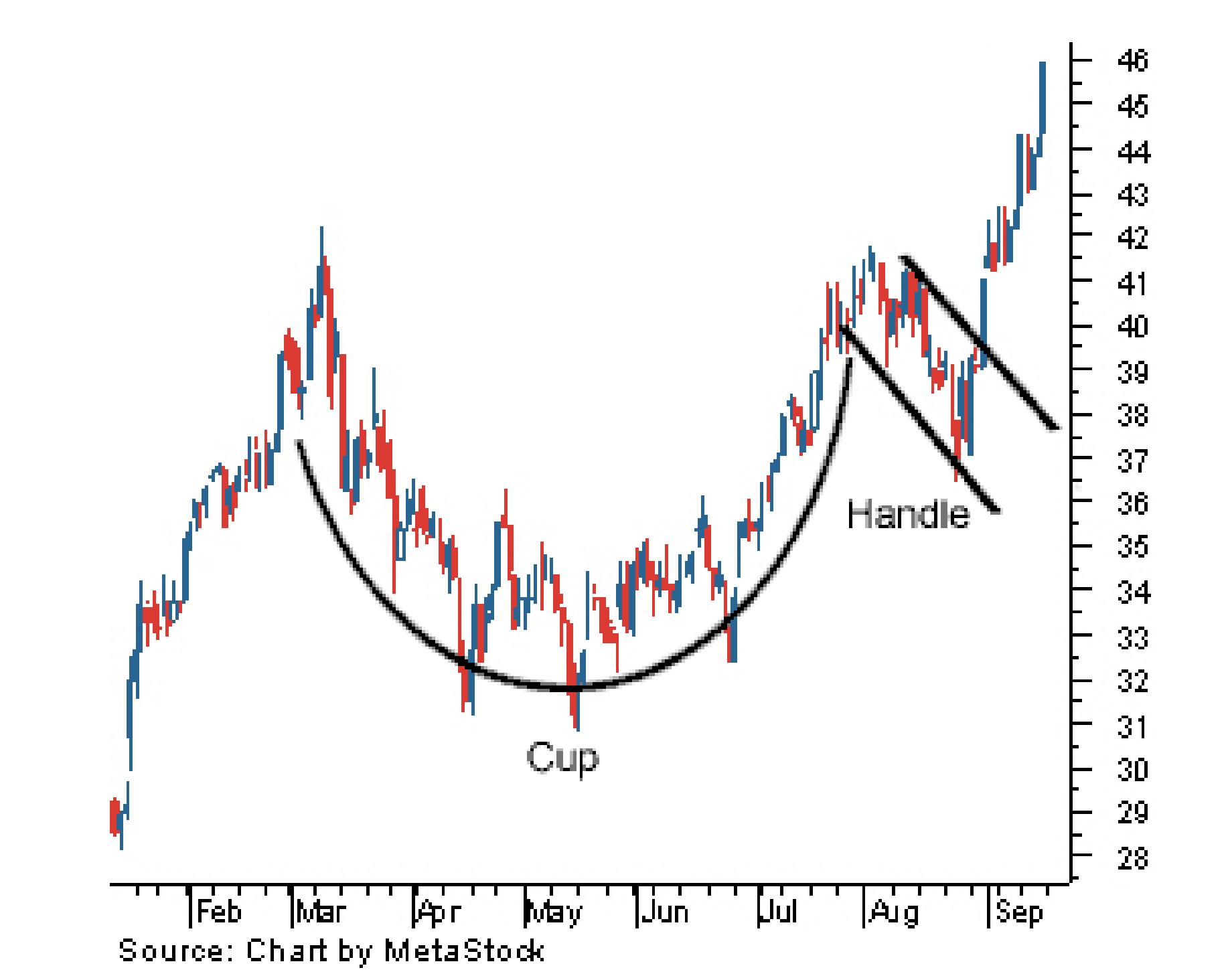 Pola Cup & Handle di Trading Forex
